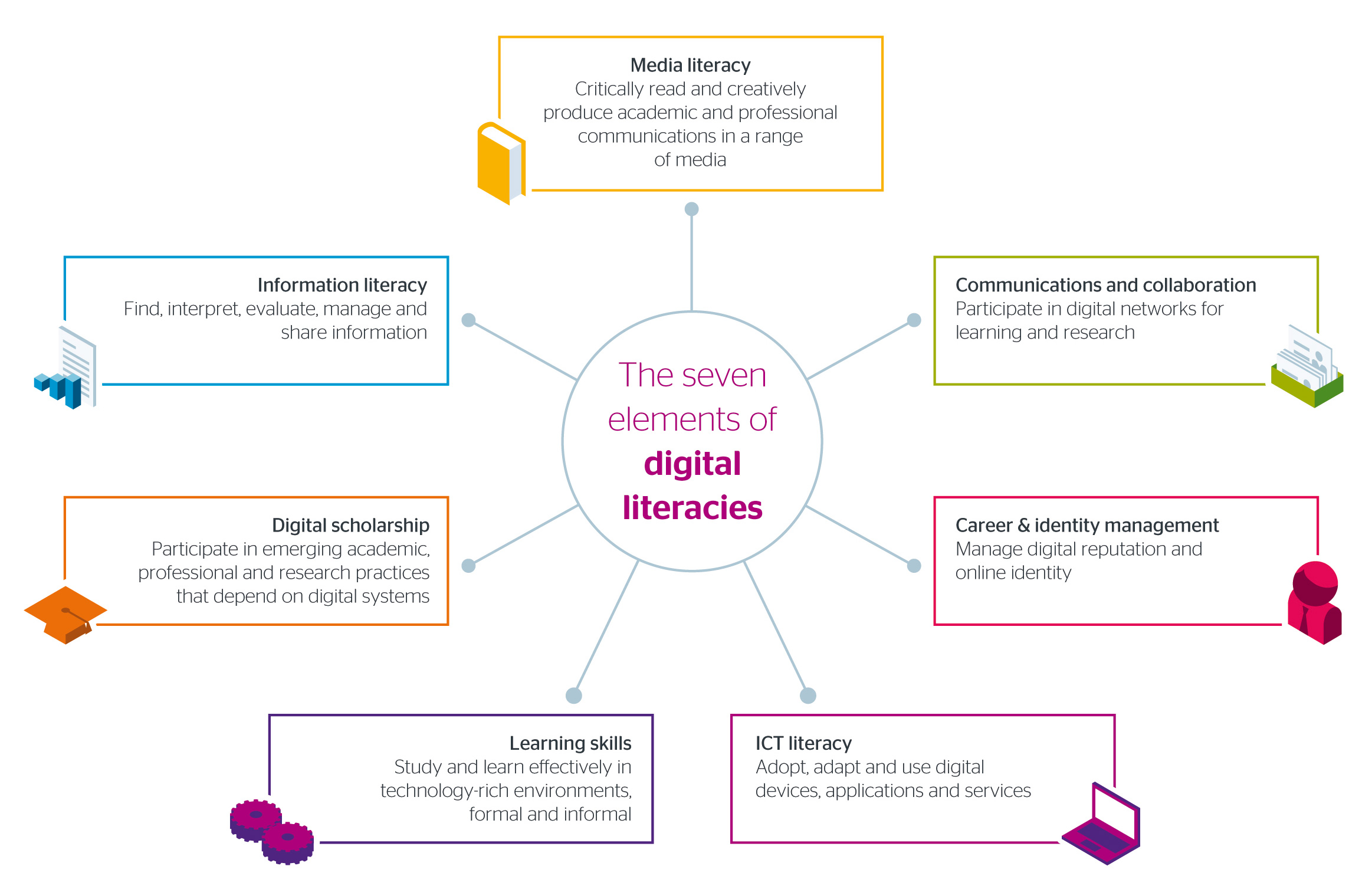 Seven element of digital literacies