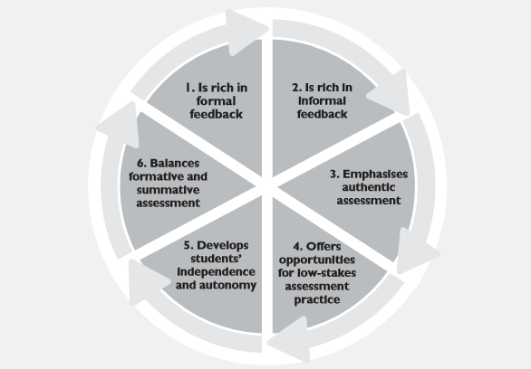 Transforming assessment and feedback with technology   Jisc