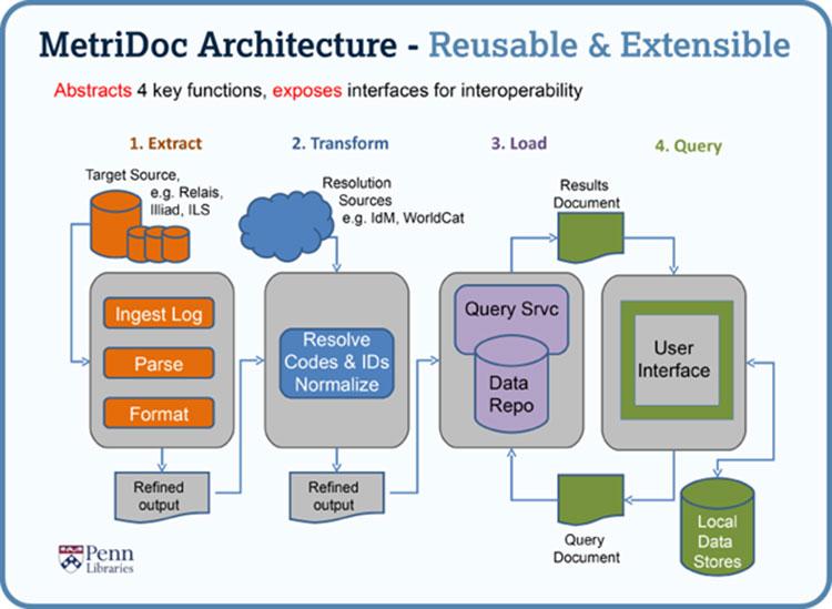 MetriDoc architecture