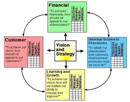 balanced scorecard definition essay According to some economist they noted that an organization was viewed into four perspectives as per the balanced scorecard balanced scorecards would essays.