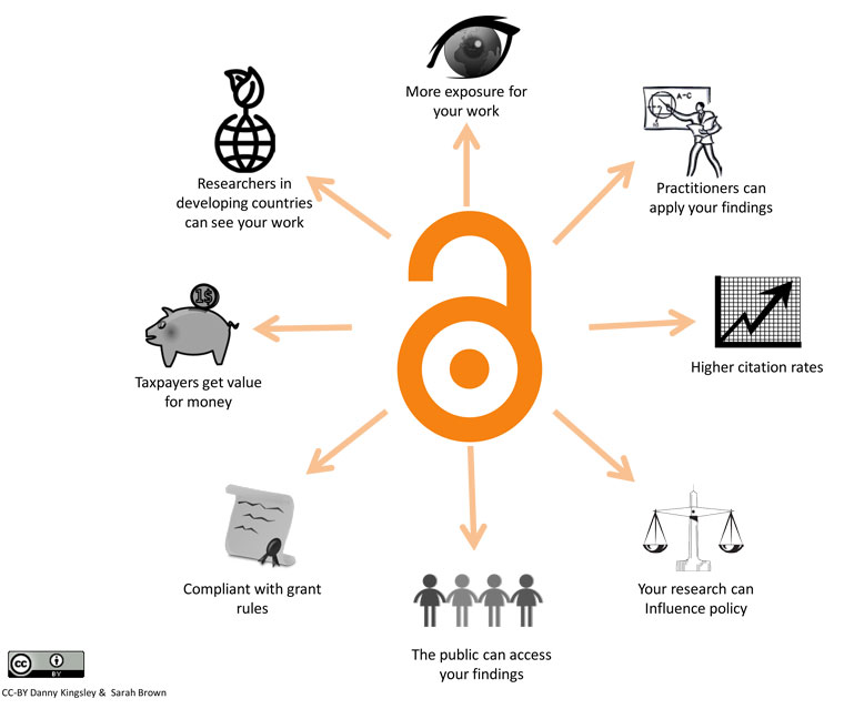 An introduction to open access