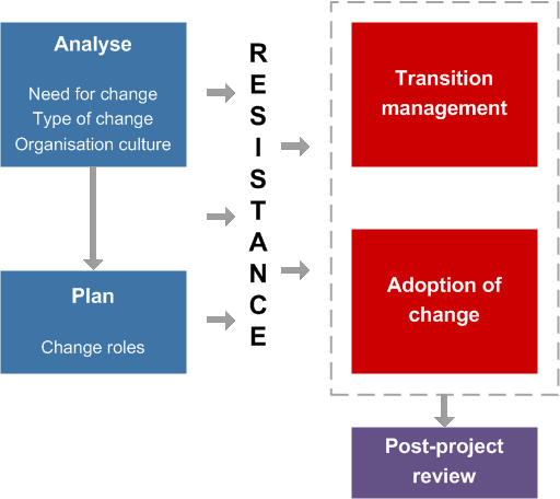 change management jisc route through the change management infokit
