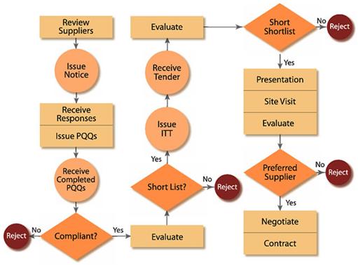 procurement   jisccreative commons attribution information