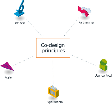 Co-design principles: user-centred, focused, collaborative, agile, experimental