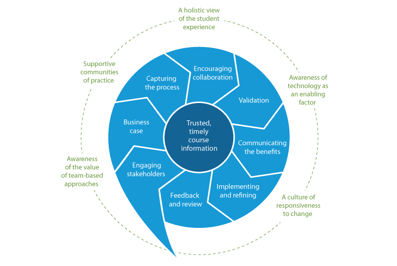 2 curriculum development and design Undergraduate major in human-centered design and development  figure 2:  design requirements: skills  table 2: six strands of the hcdd curriculum.