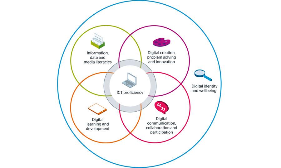 Building digital capability | Jisc