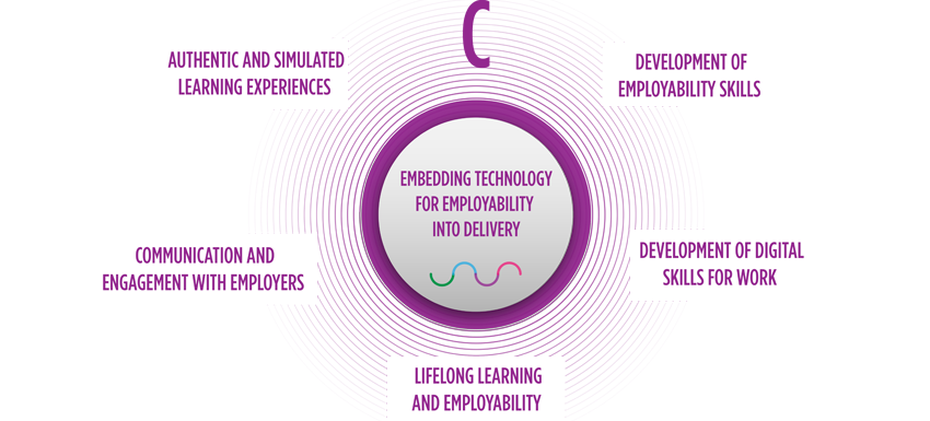 Embedding technology for employability into delivery