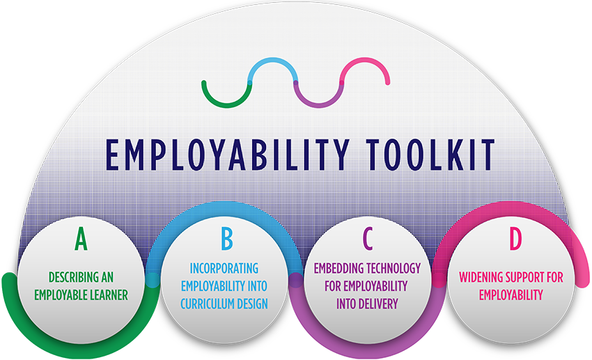 Employability toolkit: the four stages