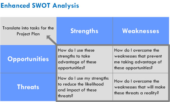 debenhams swot analysis At the moment they face competition from already established competitors for eg, debenhams, h&m (datamonitorcom)  swot analysis strengths new look is a powerful retail brand it has a reputation for value for money, convenience and a wide range of products all in one store new look is a global fashion brand built upon a.