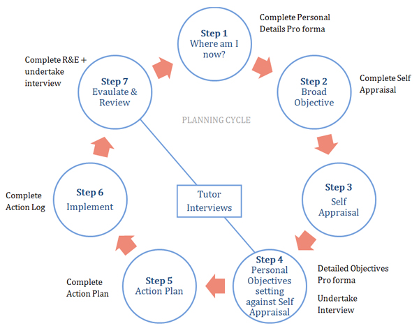 pdp example Advanced product quality planning (apqp) is a structured process aimed at ensuring customer satisfaction with new products or  example of a product quality plan.