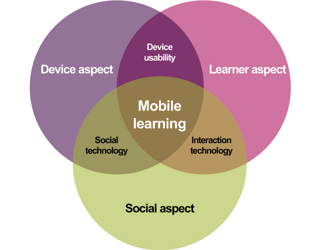 Mobile Learning Jisc