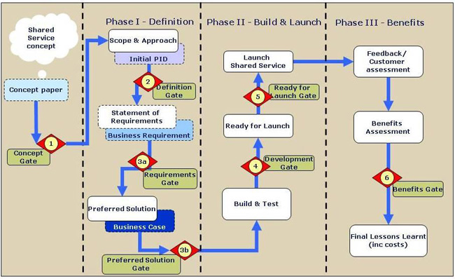 Practical steps towards shared services jisc book navigation publicscrutiny Gallery