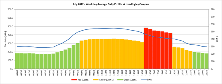Graph showing weekly average daily profile at Headingley Campus