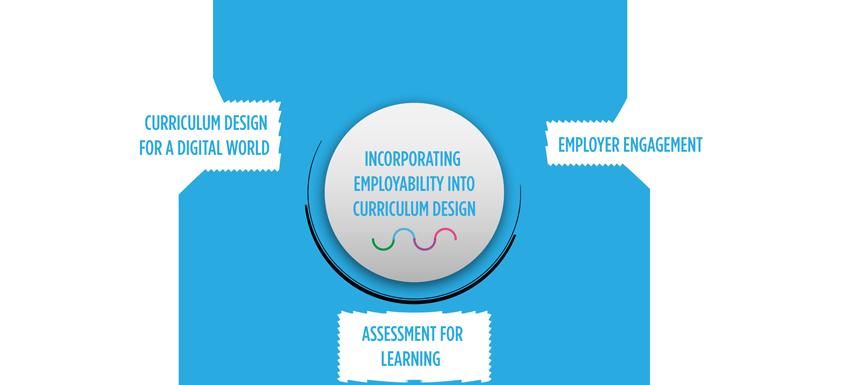 Incorporating employability into curriculum design slide