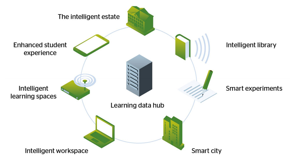 Building the intelligent campus – the Internet of Things | Jisc
