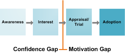 The image shows how awareness leads to interest then is interrupted by a confidence or motivation gap before it can move to appraisal/trial and finally adoption.