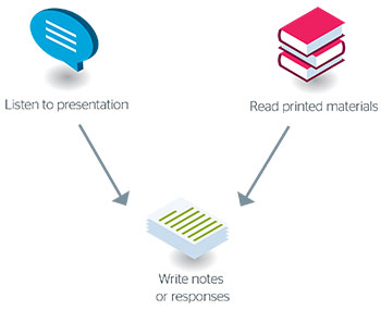 Showing how traditional teaching styles such as listening to presentations, reading printed materials and writing notes or responses give limited accessibility in comparison with those that make more use of digital tools that are now widely available