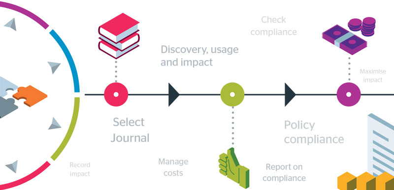 Preview of Jisc open access visualisation tool