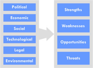 identify the strengths and weaknesses of tokai uks international strategy essay Strategy skills swot analysis  this electronic publication is protected under international  involves identifying the strengths and weaknesses of the or- .