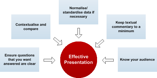 principles of effective business presentation Basic principles of effective communication many definitions describe communication as a transfer of information, thoughts or ideas to create shared understanding between a sender and a.