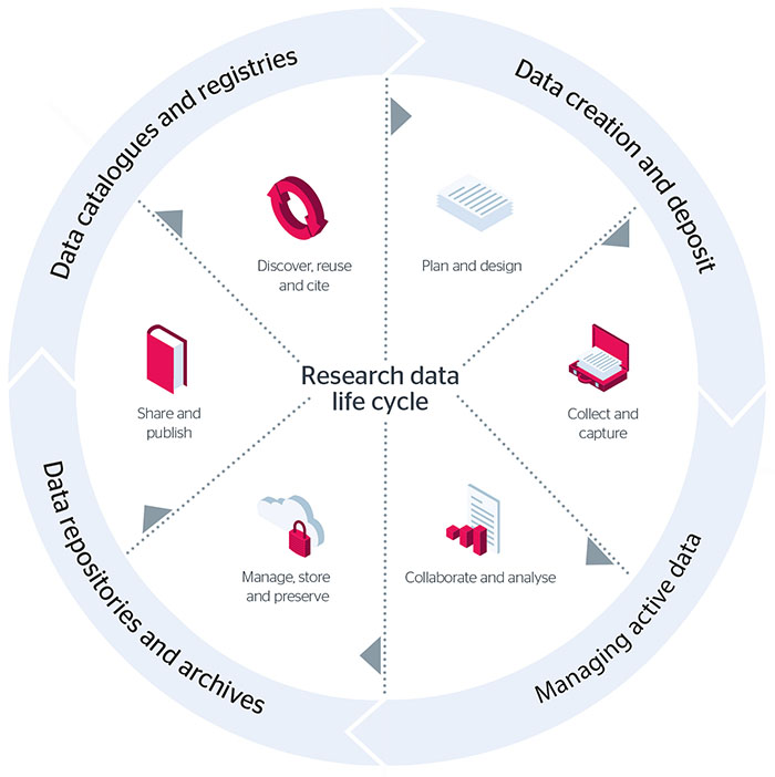 """Research methods: Why research and why study research?"" icon"
