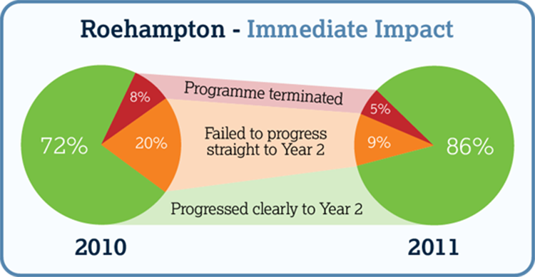 Roehampton - immediate impact