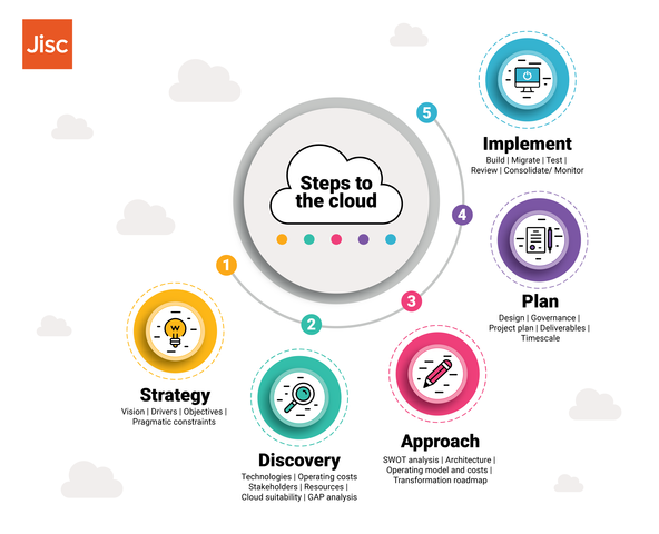 5 steps to the cloud infographic