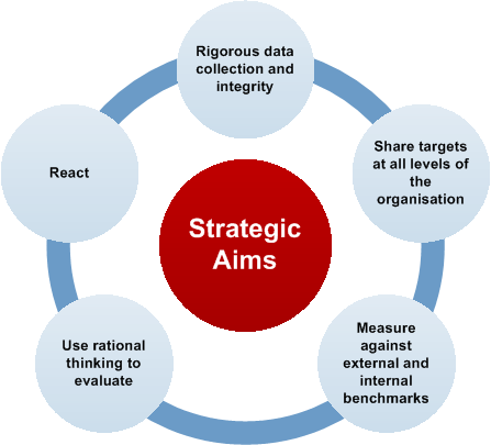 "strategic aims and objectives Much of the confusion which apparently exists about objectives can be alleviated by viewing objectives as a whole framework or complex of ""aims or ends of action"" and other guiding considerations."