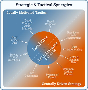 Strategic and tactical synergies