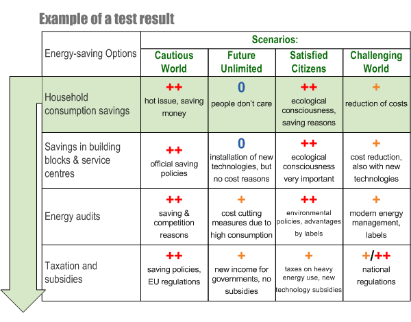Test options strategies