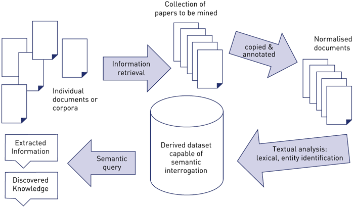 illustration of the basic stages of TDM process as described in the text below