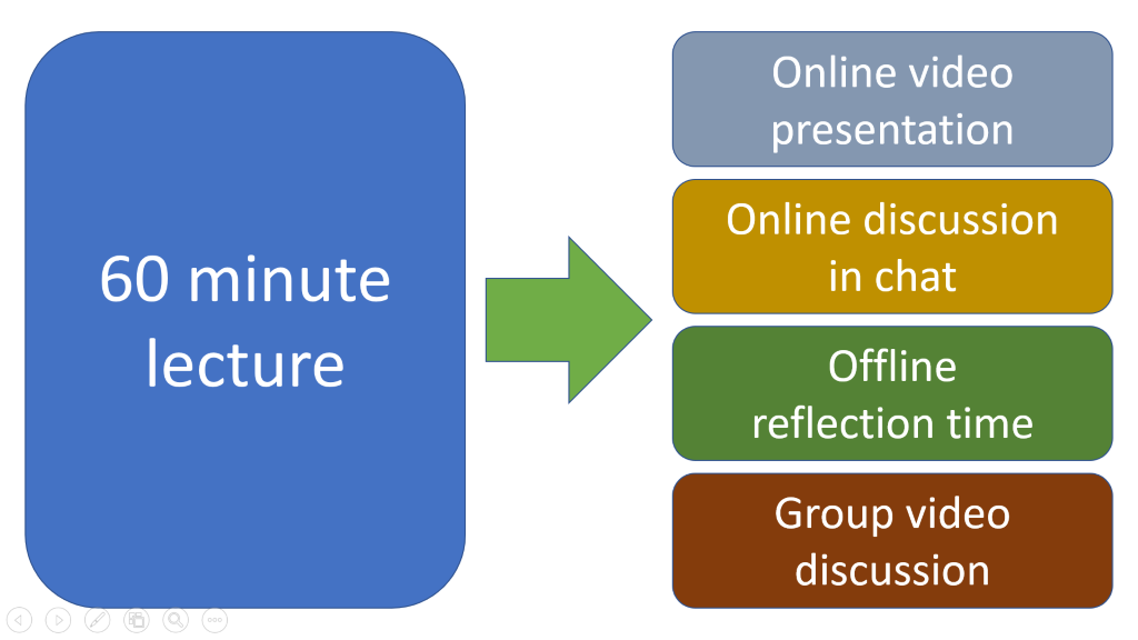 Illustration showing the transformation phase of online learning