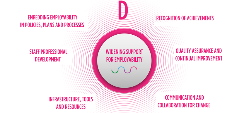 Widening support for employability slide