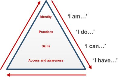 Beetham and Sharpe 'pyramid model' of digital literacy development model (2010)