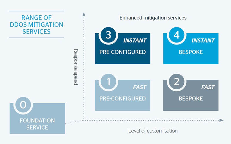 """The figures in the diagram reflect the cost of the service. For example, """"instant pre-configured"""" (level 3) is a higher-cost service than """"fast bespoke"""" (level 2)."""