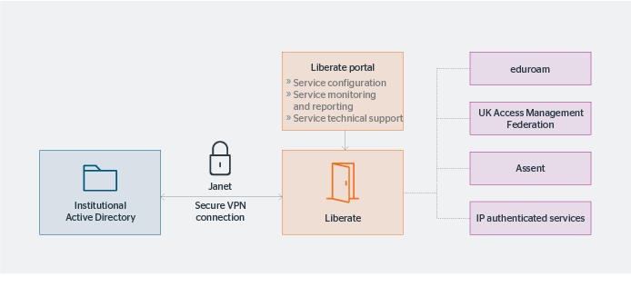 Liberate provides a gateway between your college or university's active directory and our access management services.